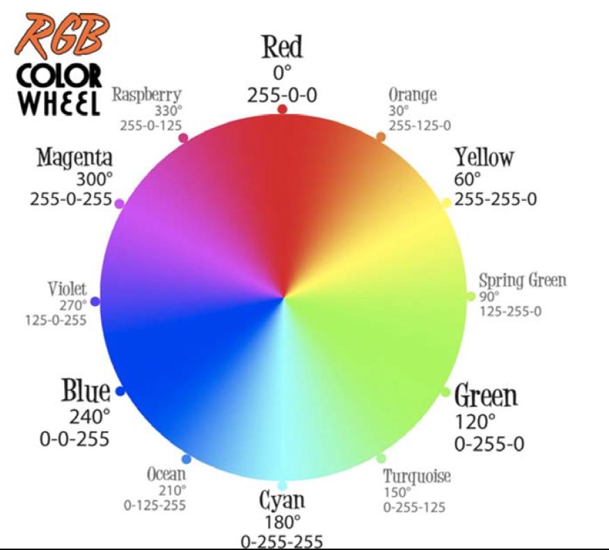 codificare-colore-ruota-rgb