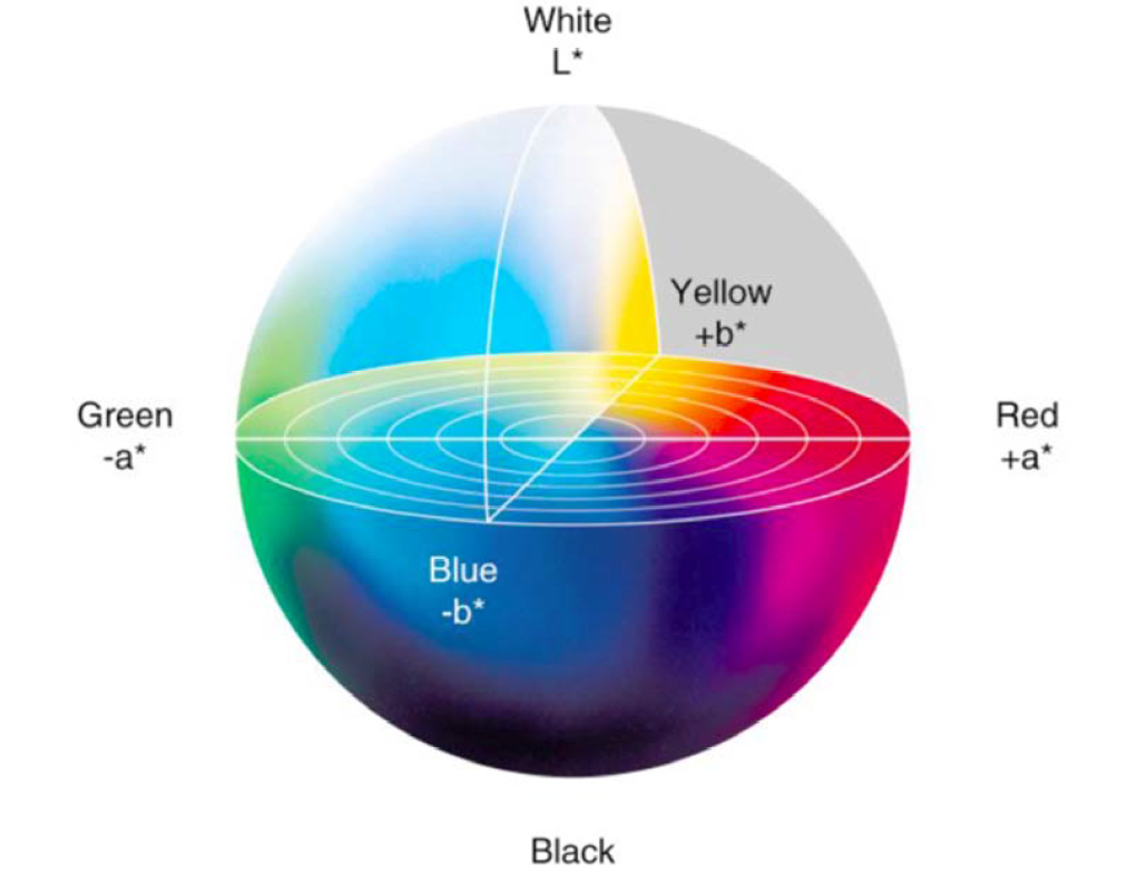 sfera-colore-lab