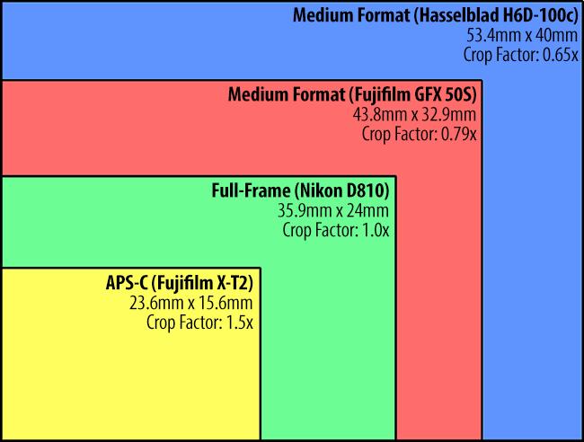 Fujifilm-GFX-100-medio-formato-comparazioni-sensore