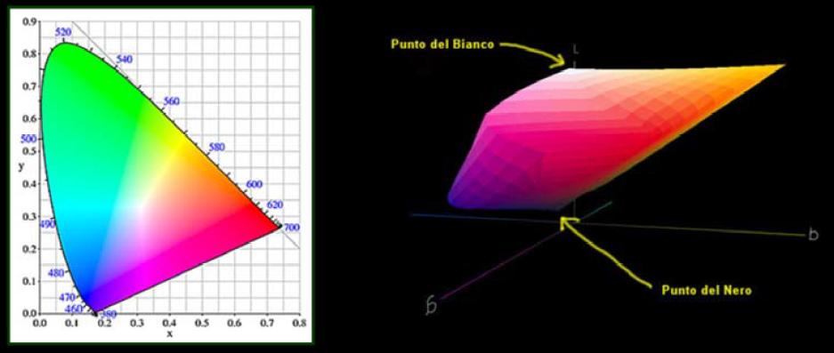 spazio-dei-colori-CIE-LAB