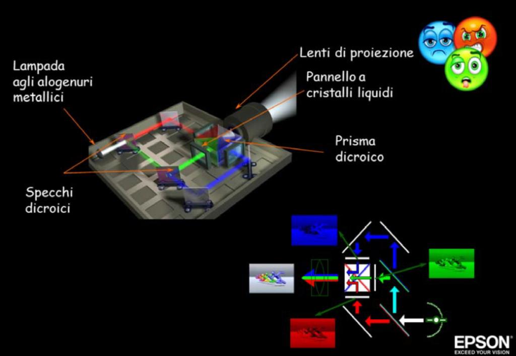 sintesi-di-un-proiettore-colori