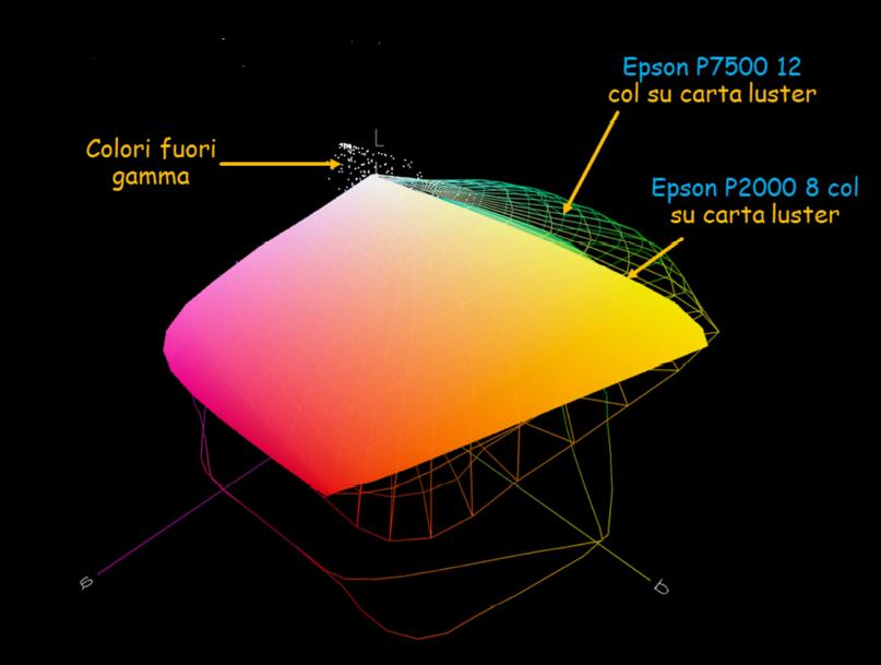 spazio-colore-3d-stampante-rappresentazione-colori