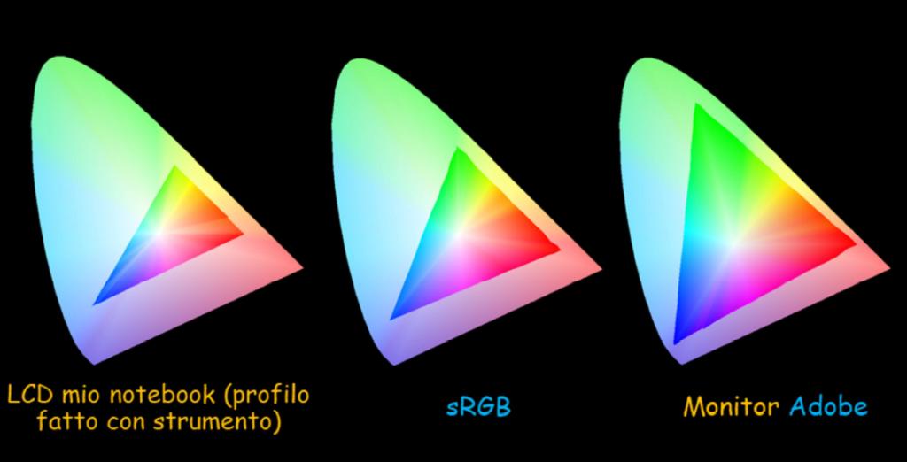 profilo-colore-gestione