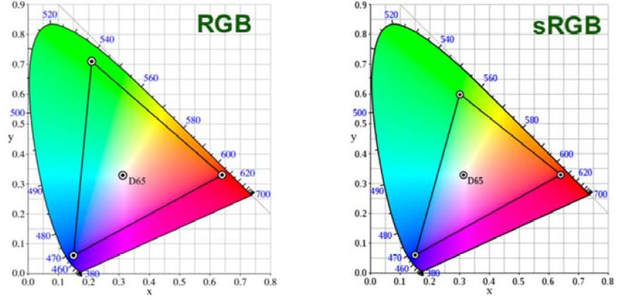 rgb-srgb-gestione-colore-cosa-è