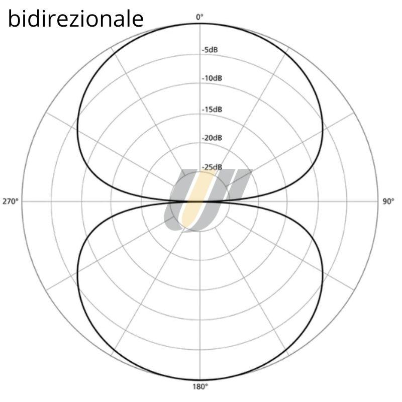 polar-pattern-teoria-audio-microfono-bidirezionale-a-8