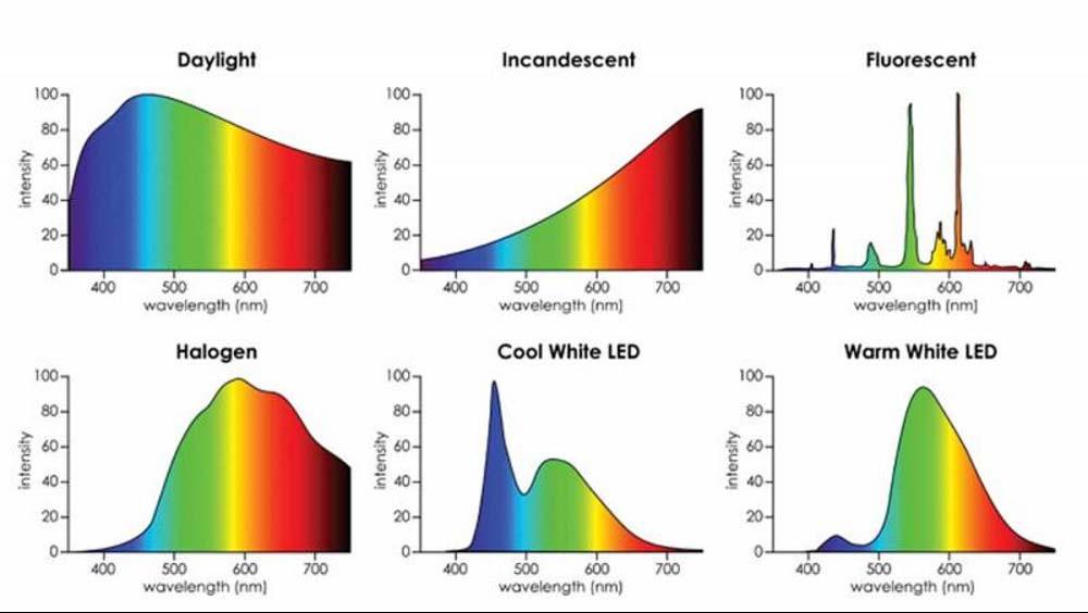 Spettro-Luce-Naturale-e-Artificiale-cri-tlci