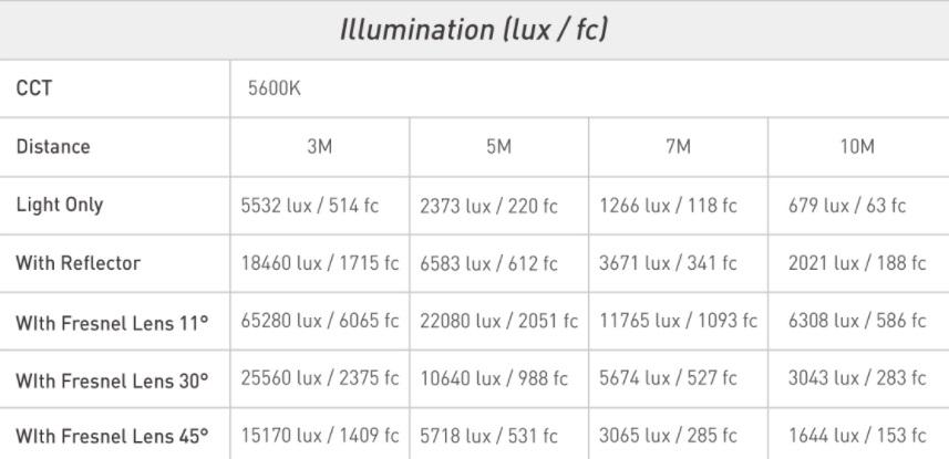 caratteristiche-monotorcia-led-evoke-1200-nanlux-luce